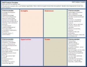 Swot Analysis Template Free Printable Word Templates