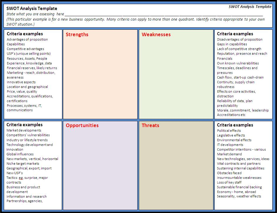 Swot Analysis Template Free Printable Word Templates